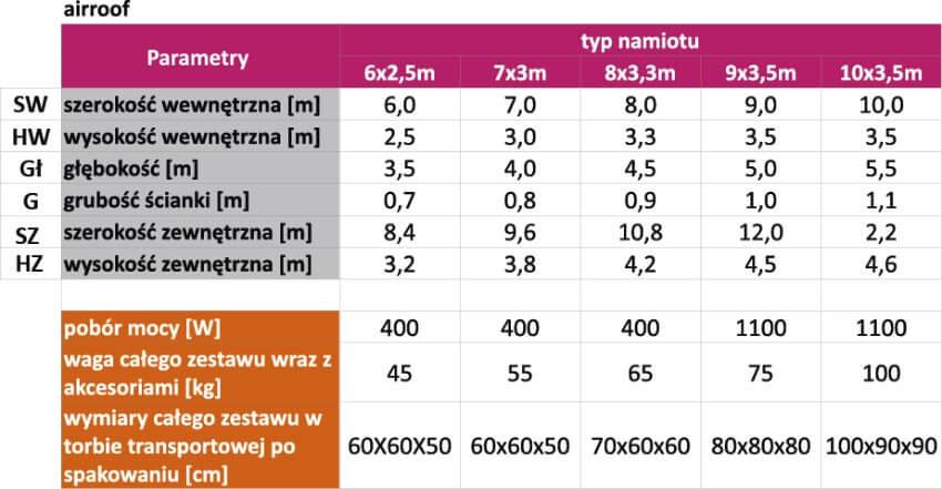 parametry airroof - producent dmuchańców reklamowych Clevair