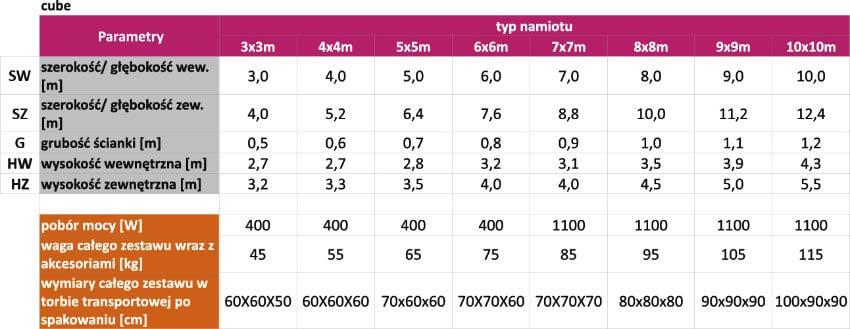 parametry cube - producent dmuchańców reklamowych Clevair