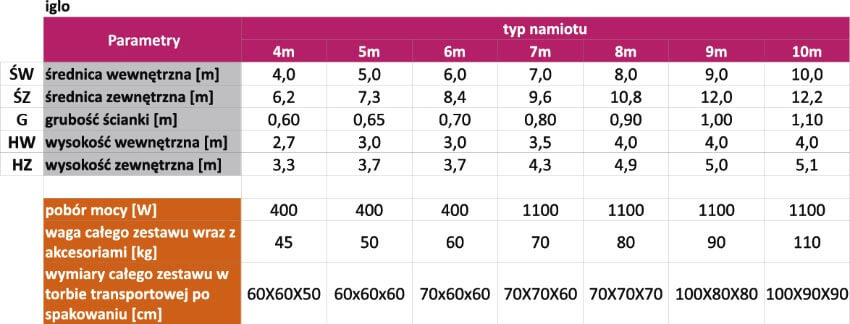 parametry iglo - producent dmuchańców reklamowych Clevair