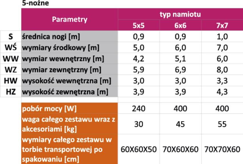 parametry namioty 5-nożne